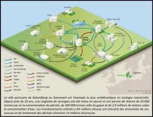 ecologie danemark